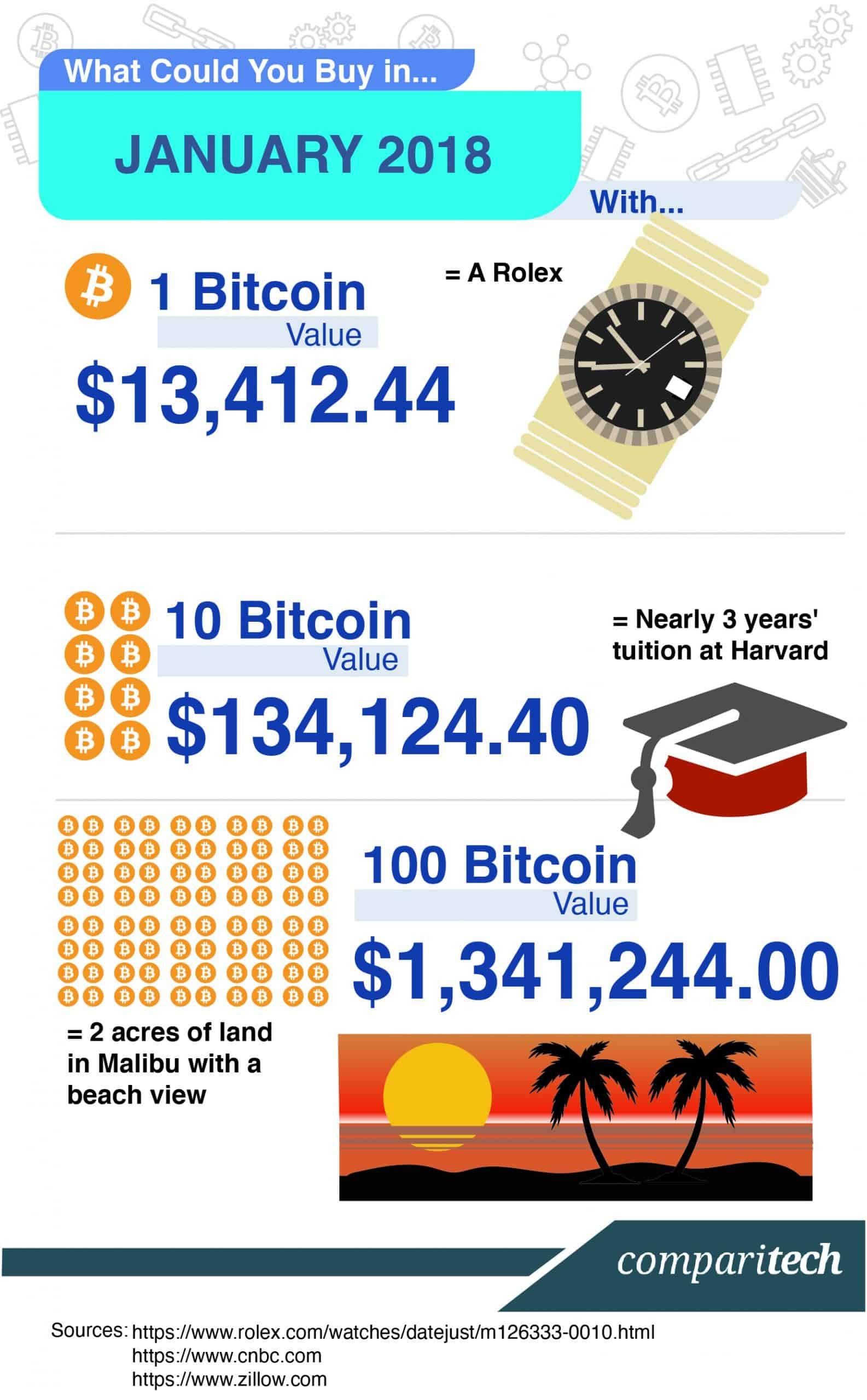 Bitcoin Price 2018