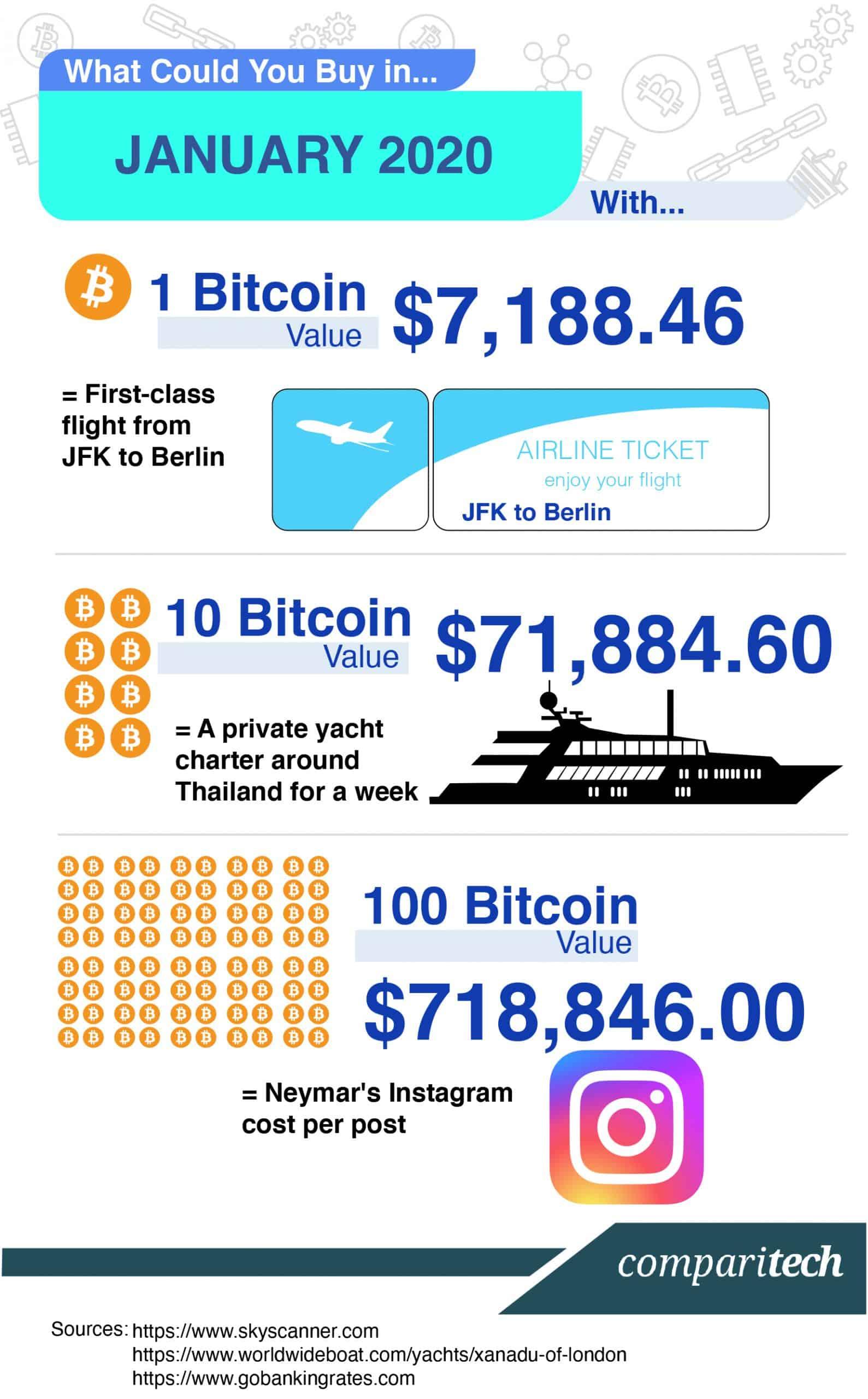 Bitcoin Price 2020