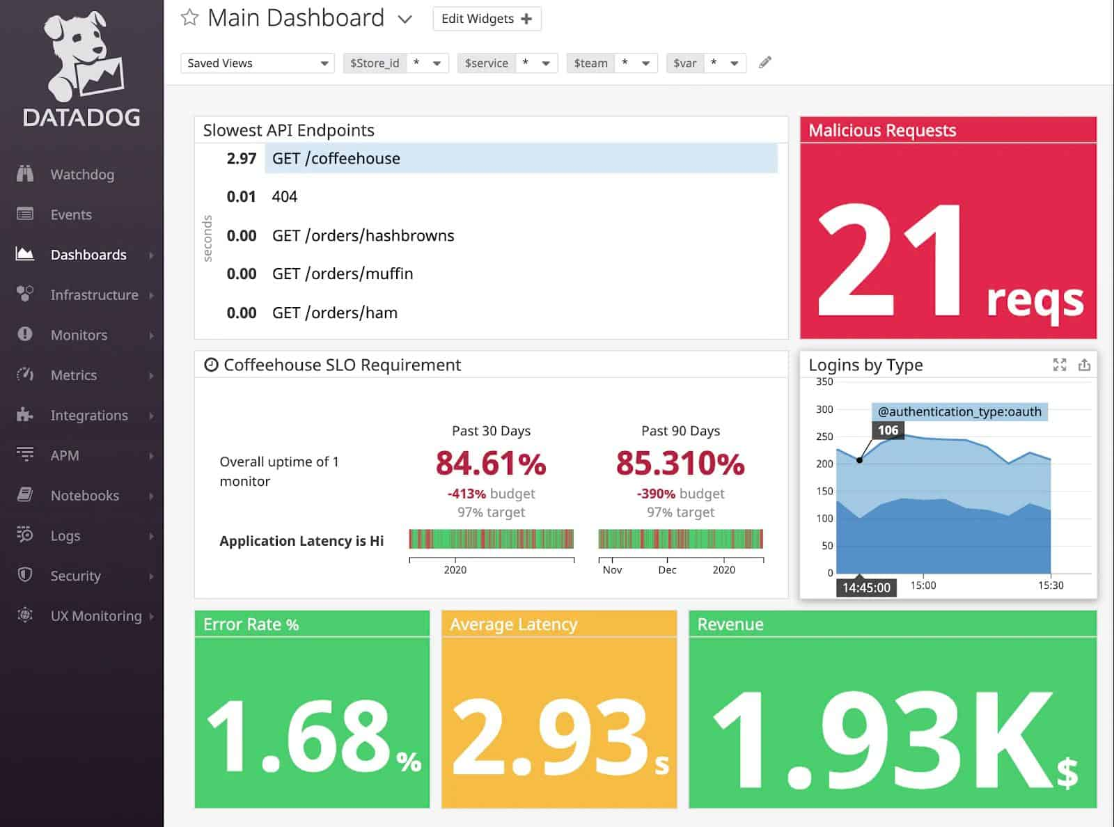 Datadog API Endpoint Security