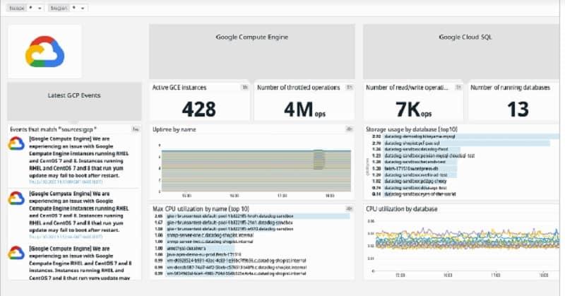 Datadog Infrastructure Dashboard