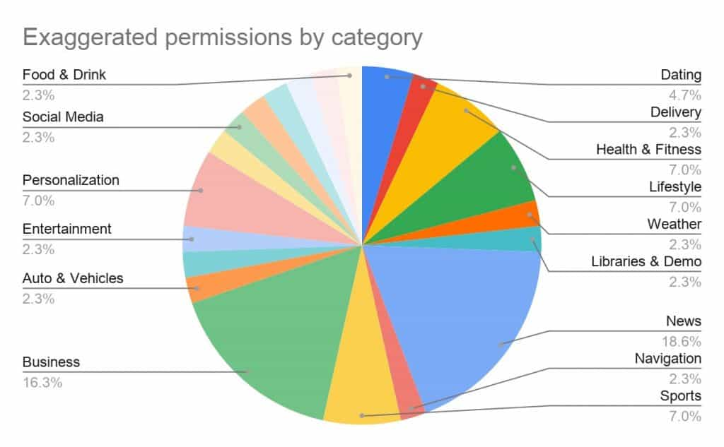android excessive permissions by category