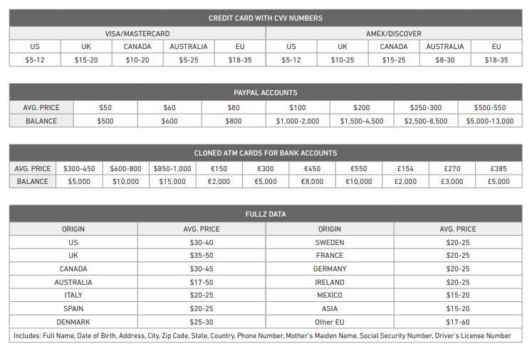 Data price on the underground market.