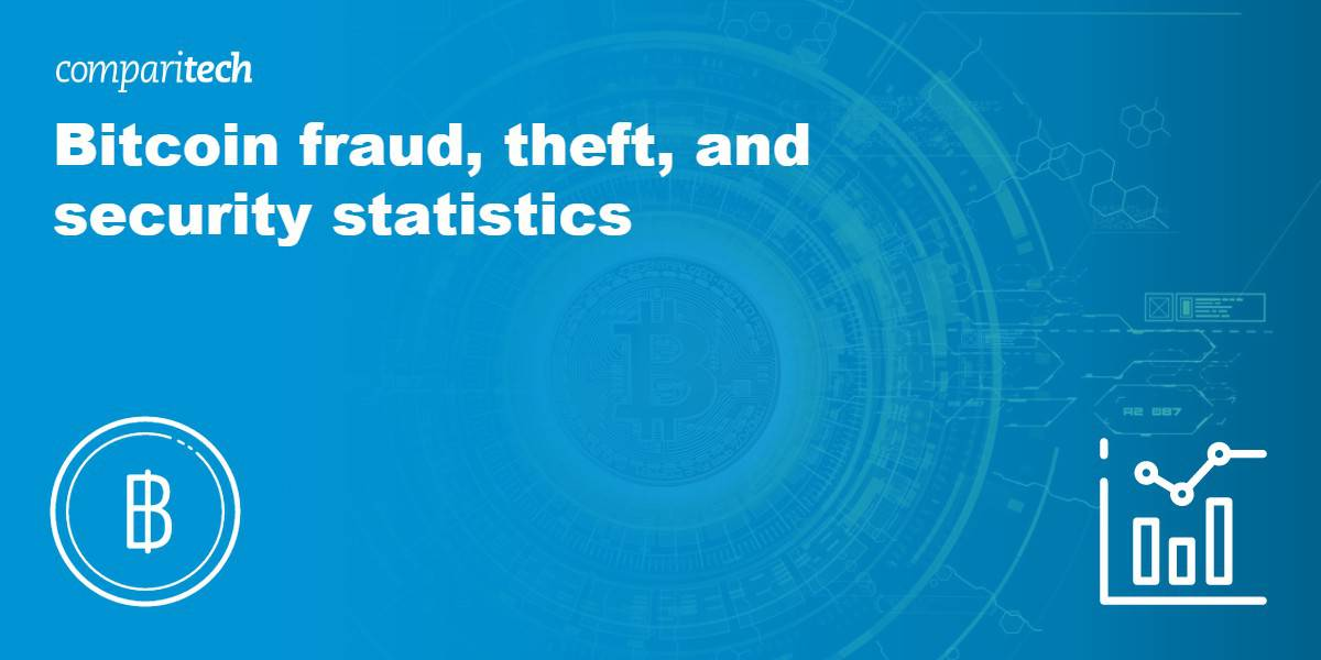 Bitcoin fraud, theft, and security statistics