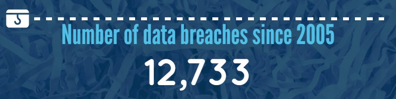 Number of data breaches in United States