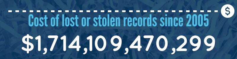 Cost of lost or stolen records since 2005