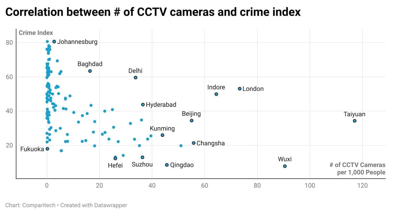 Correlation between CCTV camera figures and crime rates
