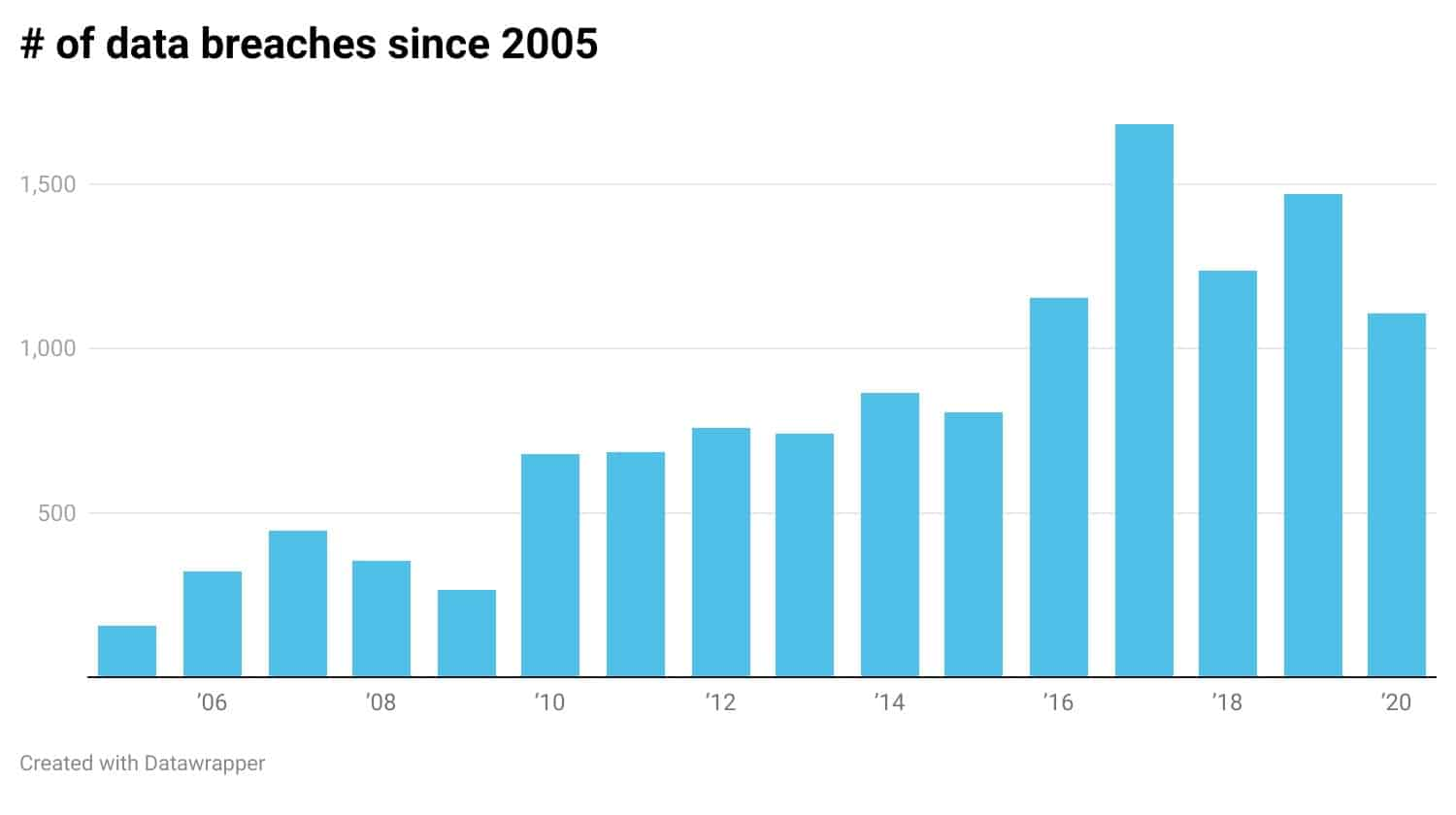 # of data breaches since 2005