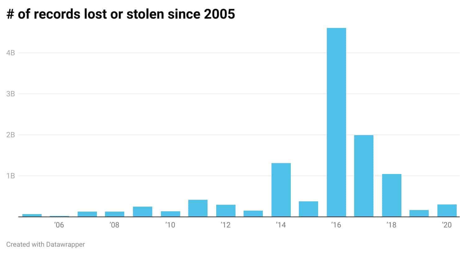 Number of records impacted by data breaches from 2005