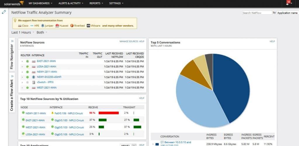 Solarwinds NPM traffic analyzer summary