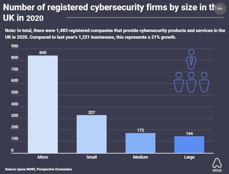 The number of UK cyber firms by year.