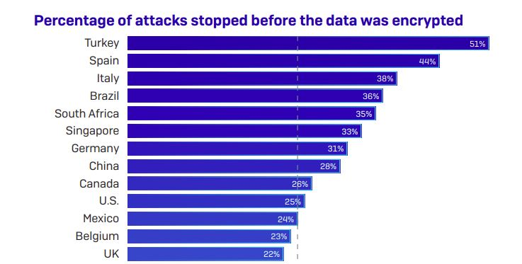 Chart showing number of attacks stopped.