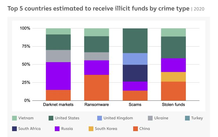 Countries receiving illicit funds.