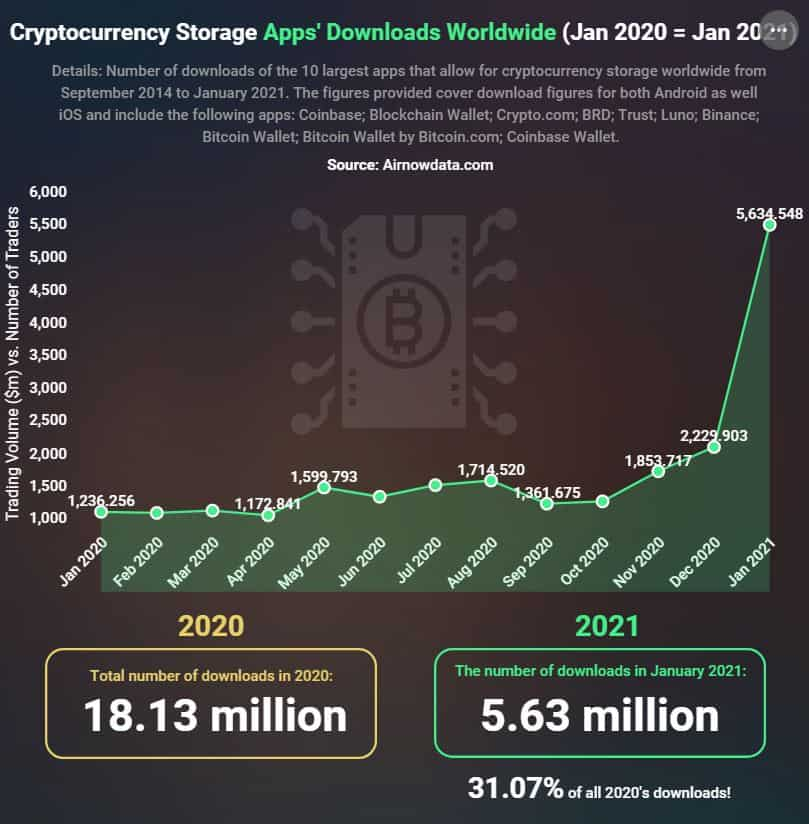 Number of crypto app uploads.