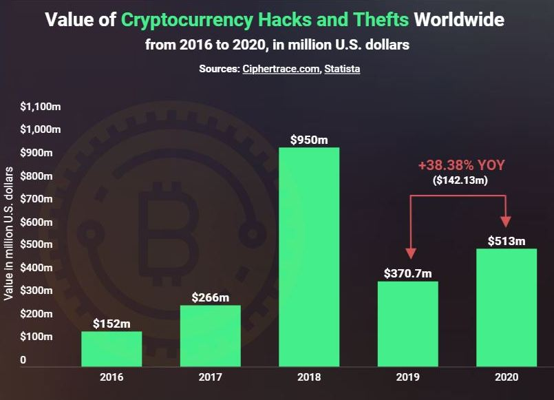 Value of hacks and thefts.