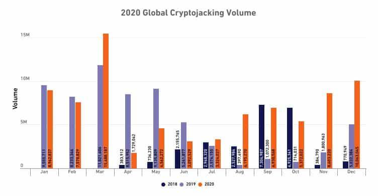 Cryptojacking figures.