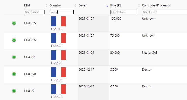 France GDPR fines.