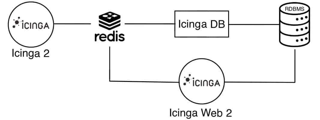 Icinga database architecture