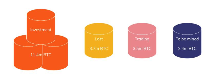Infographic showing where bitcoin has gone.