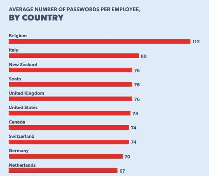 Average number of passwords.