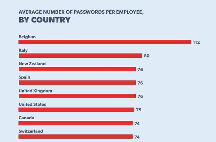 Average number of passwords graph.