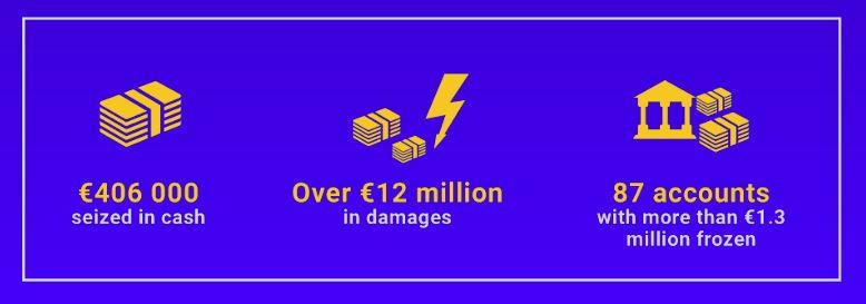 Europol infographic.