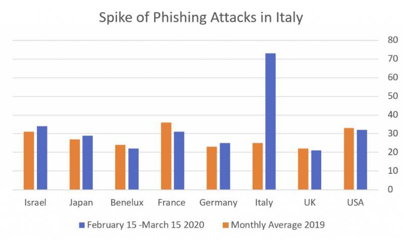 Italy phishing attacks chart.