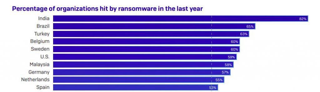 Ransomware chart.
