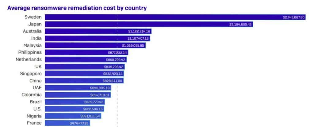 Chart showing average costs.