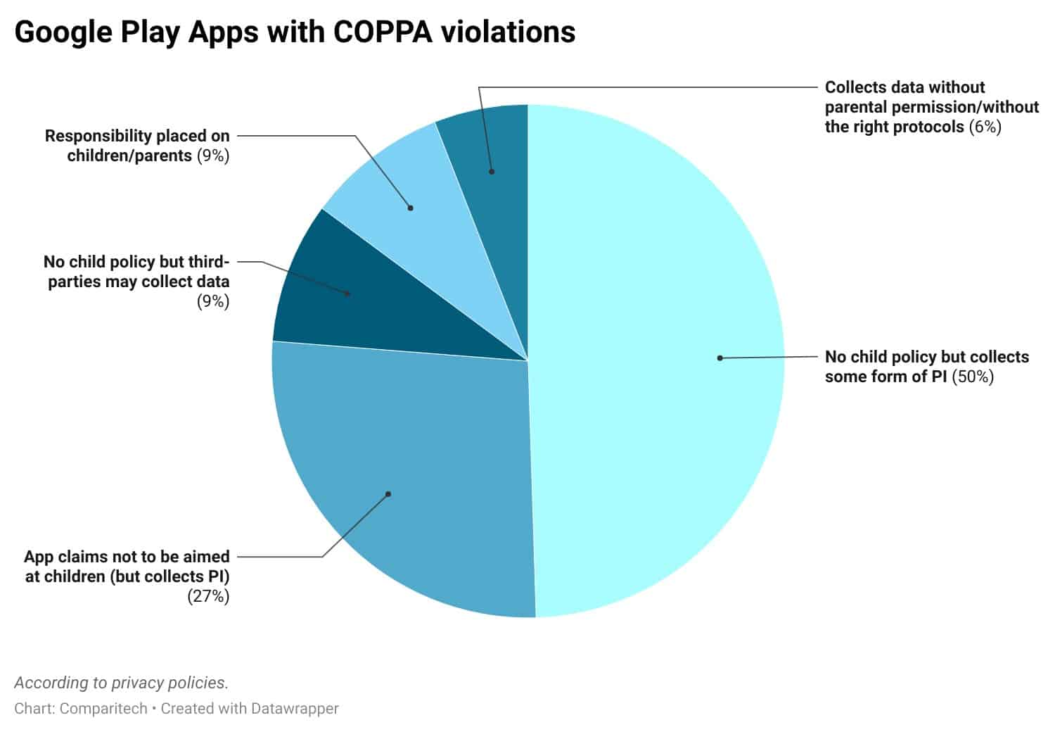 Google Play Apps with COPPA violations