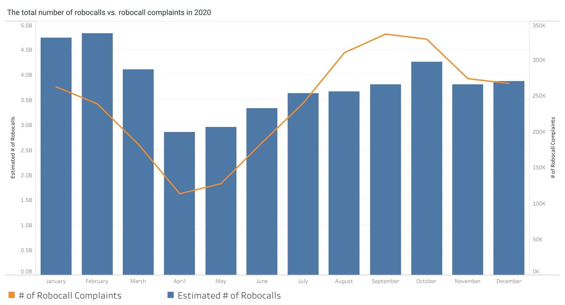 Robocalls and complaints by year in the US