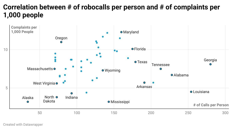 Correlation between robocalls per person and number of complaints