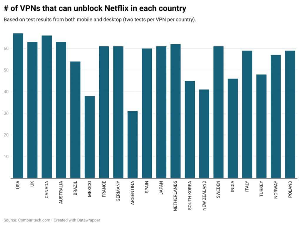 vpns that can unblock netflix by country