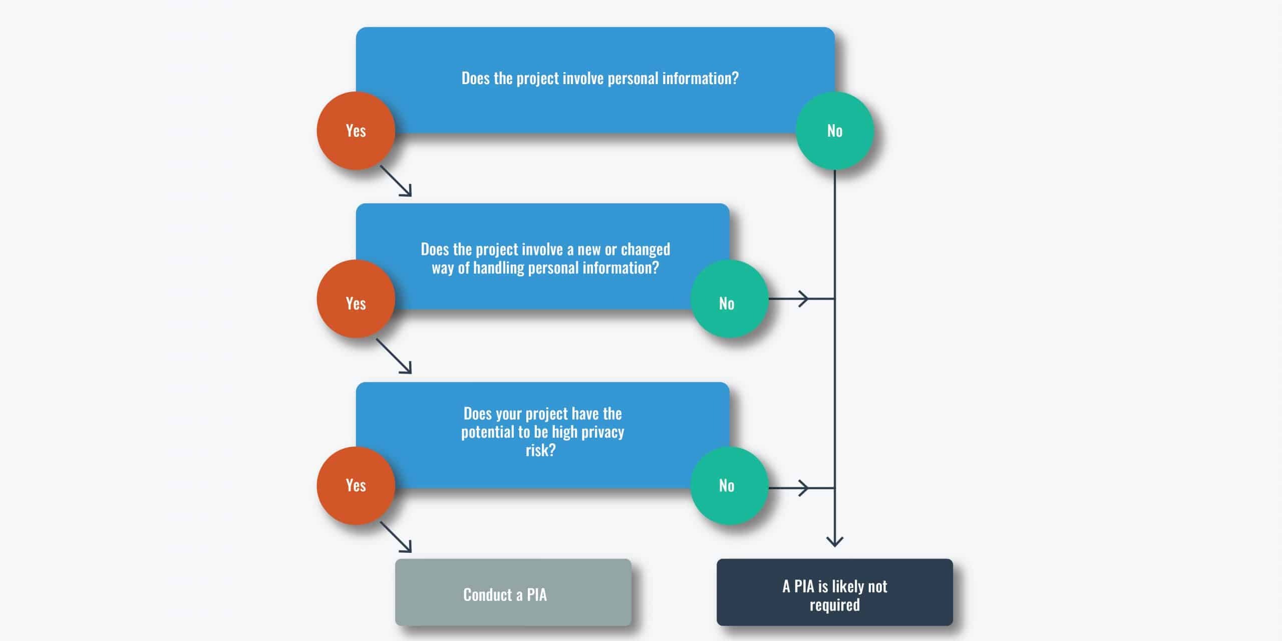 Flowchart to determine when to undertake a PIA