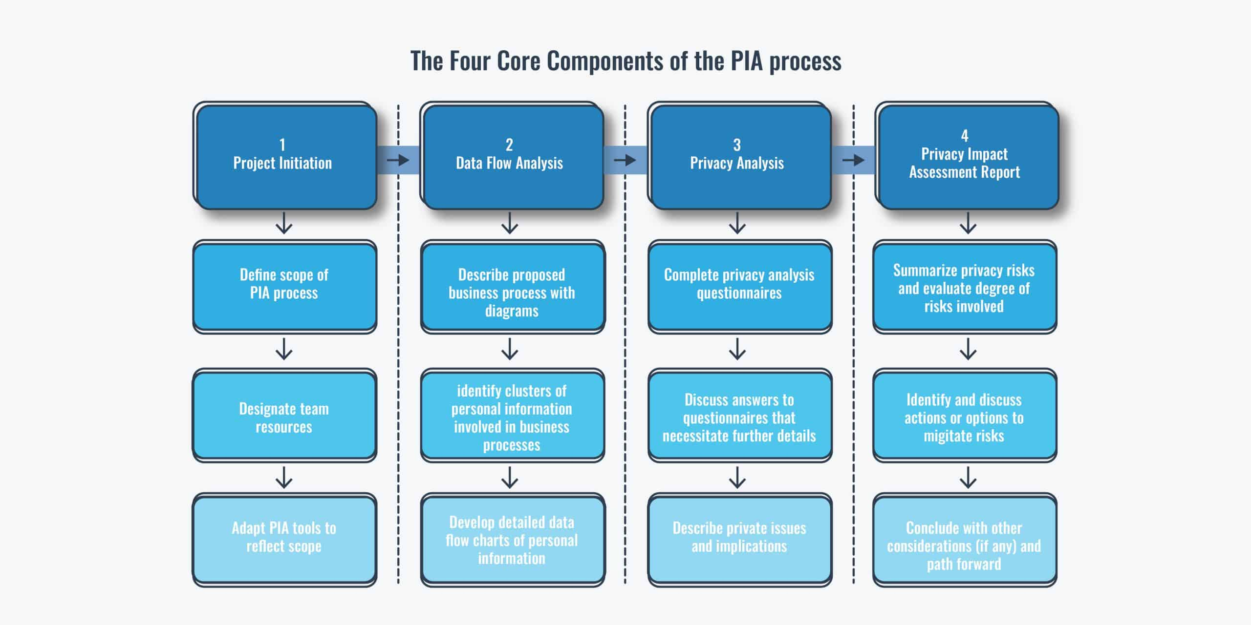 Diagram showing the four core components of the PIA process