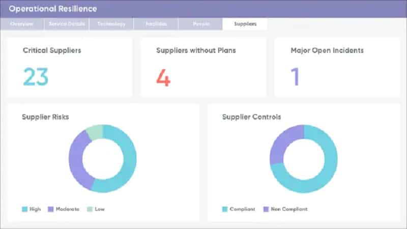 ServiceNow Governance, Risk, and Compliance