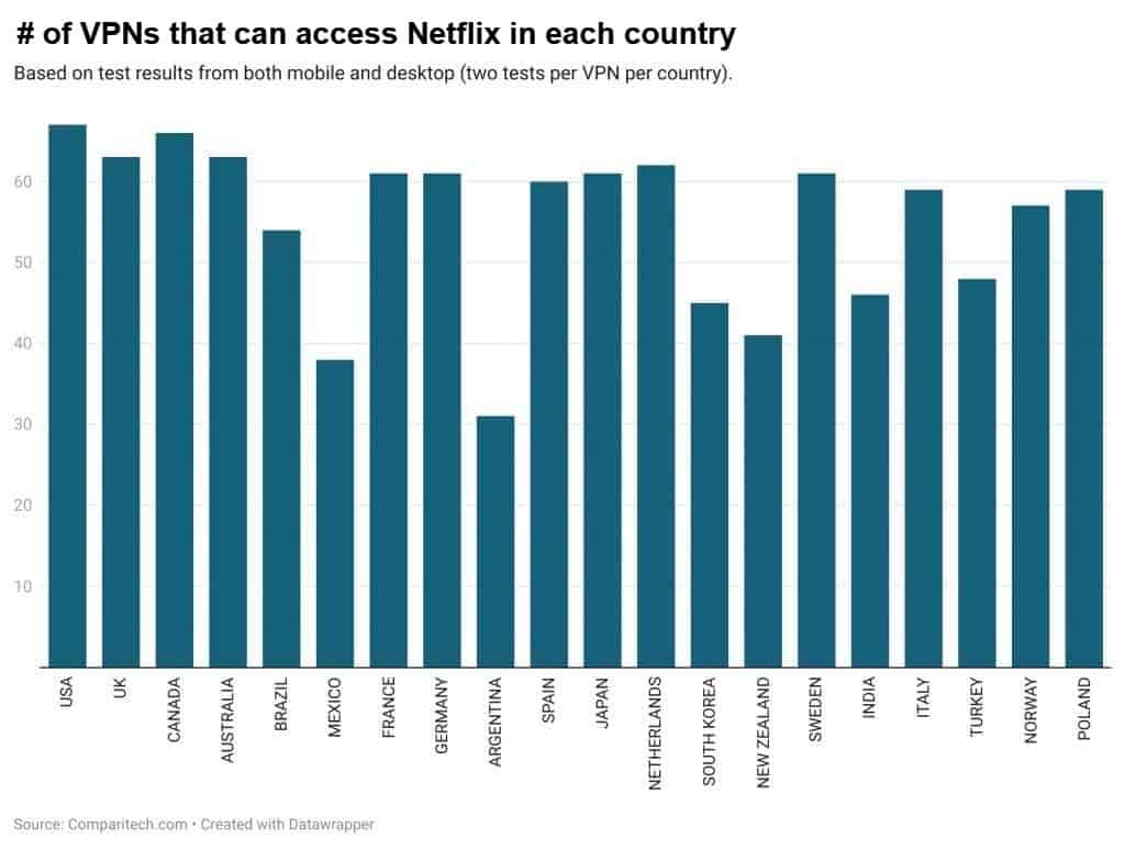 vpns that can access netflix by country