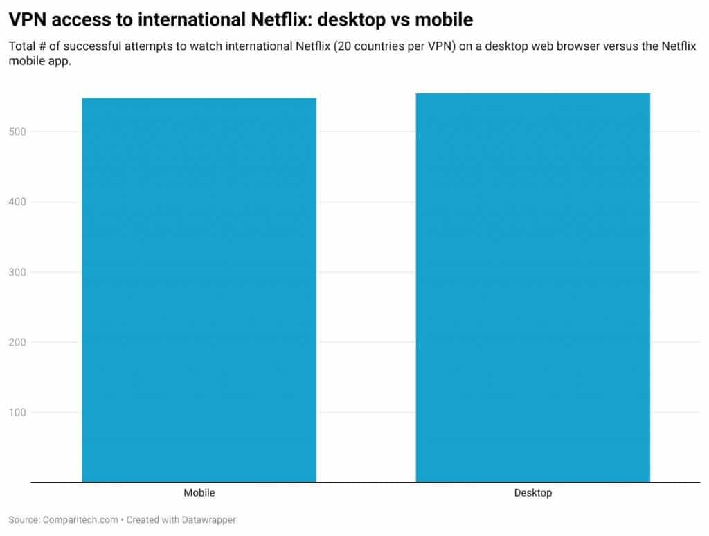 VPN access to international Netflix: desktop vs mobile