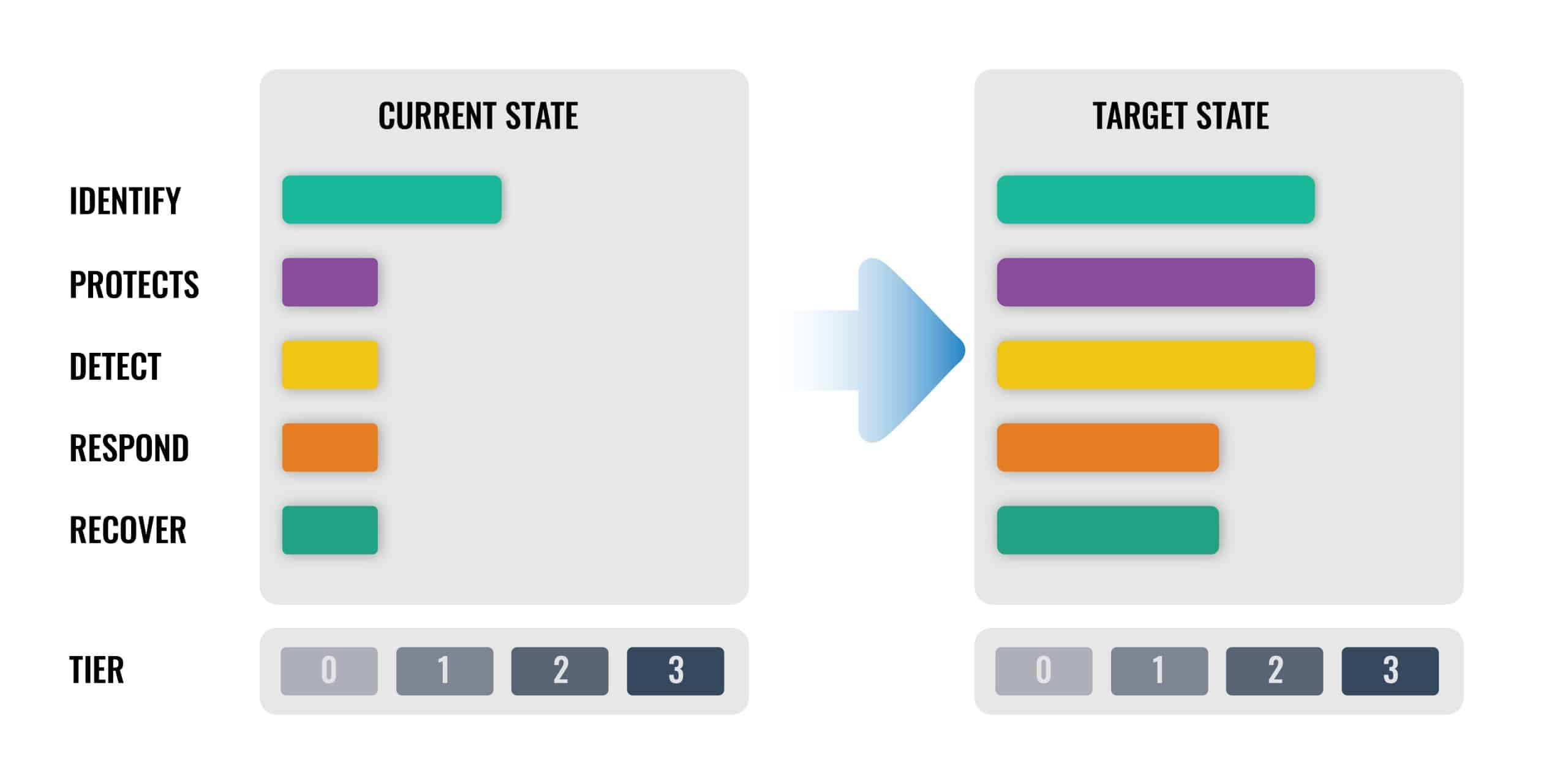 NIST CSF Profile: Current Vs. Target State