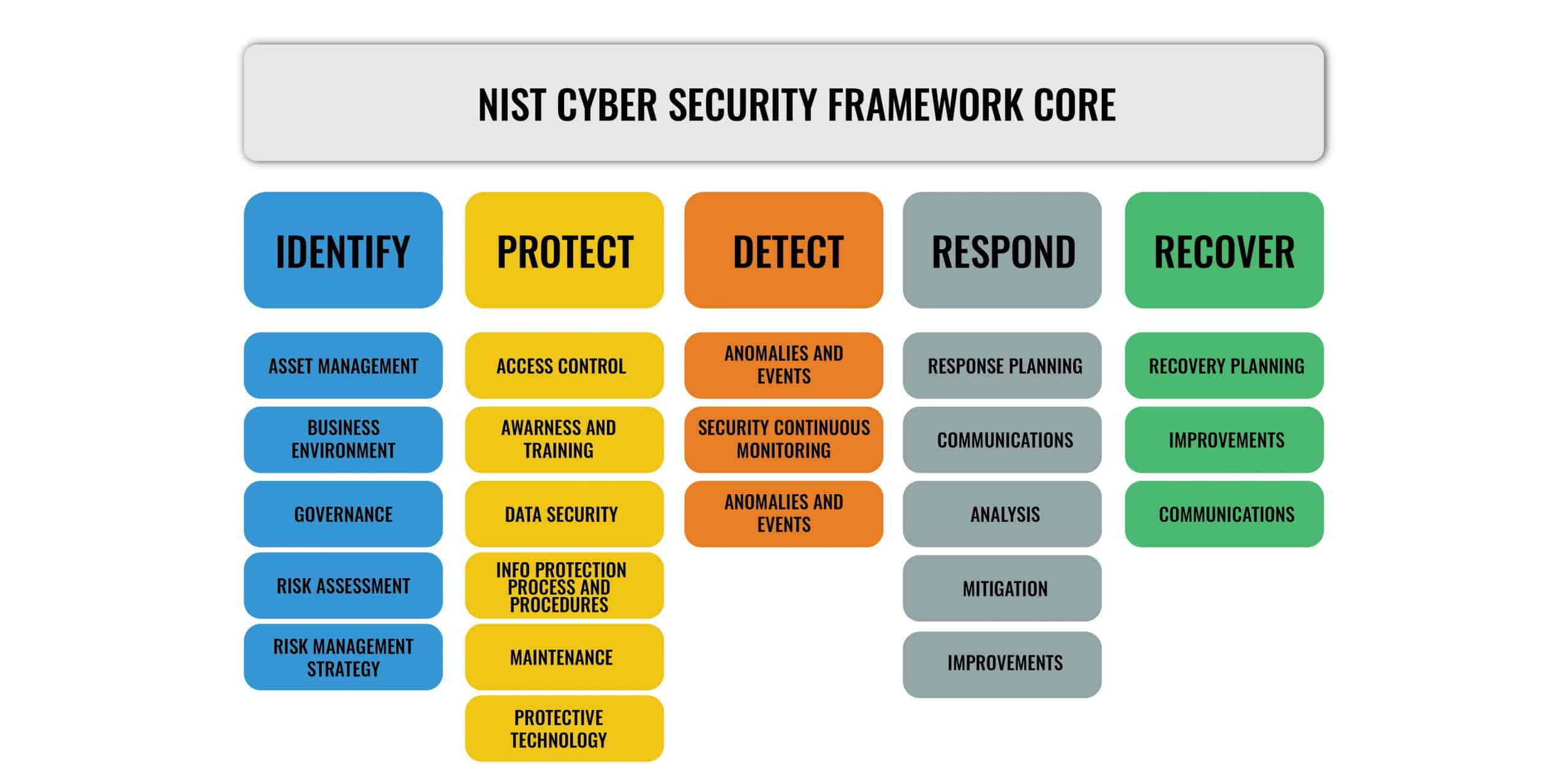 The five functions of the NIST Cybersecurity Framework Core