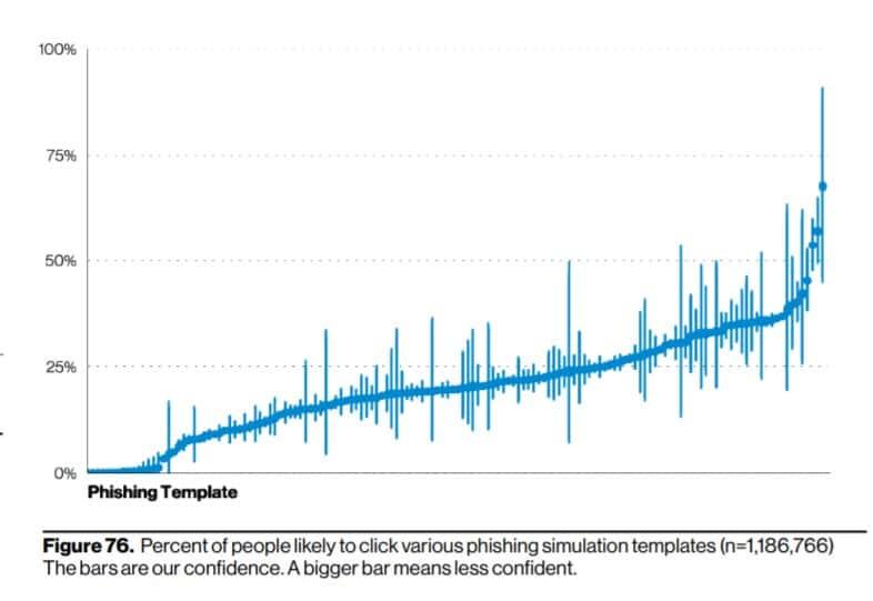 Phishing Template Analysis - Verizon