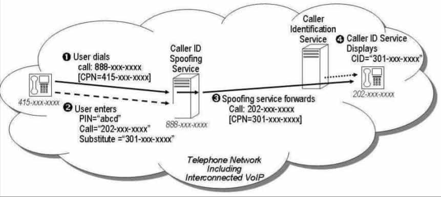 caller id spoofing FCC diagram