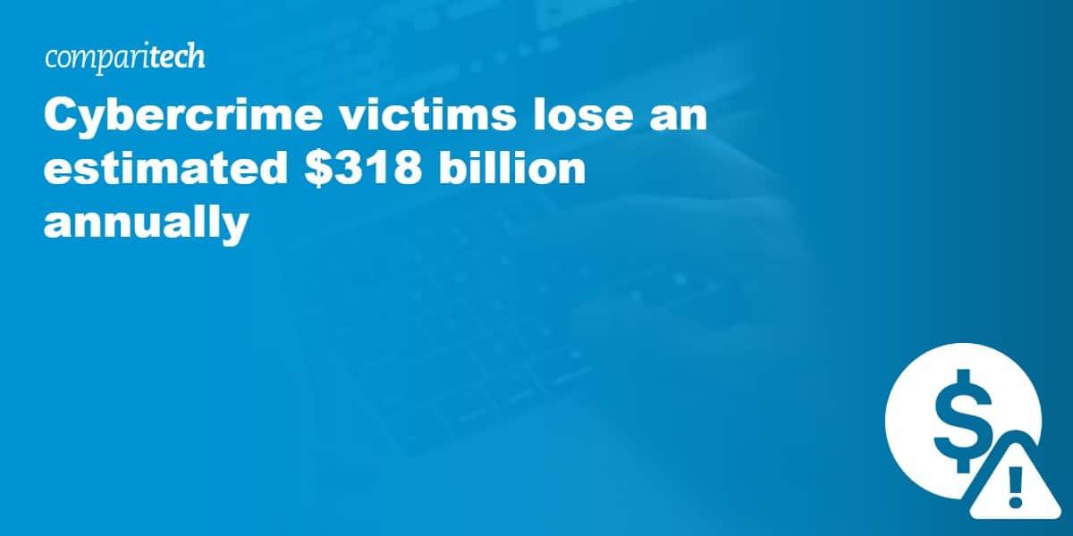 Cybercrime victims lose an estimated $318 billion annually
