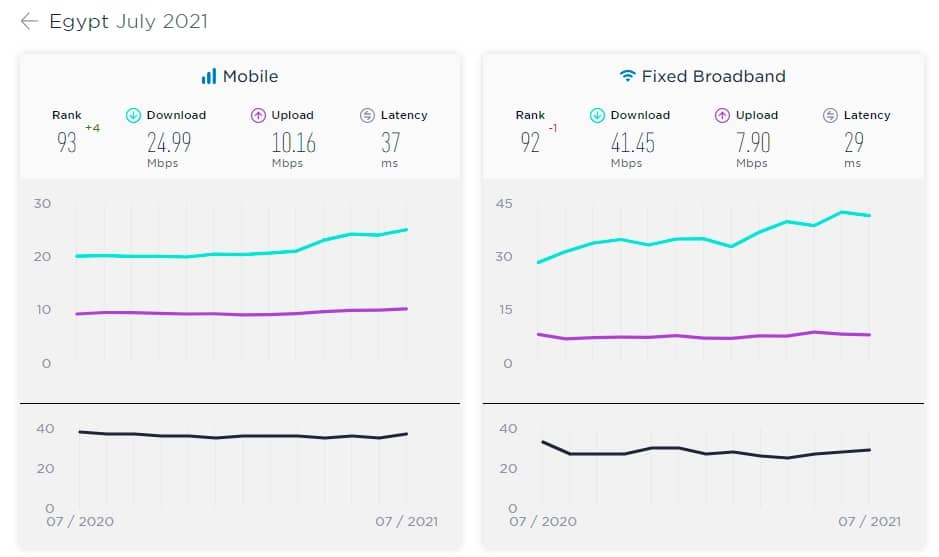 Ookla Speedtest Global Index – Egypt