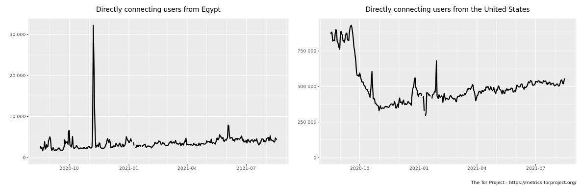 Tor access statistics for Egypt