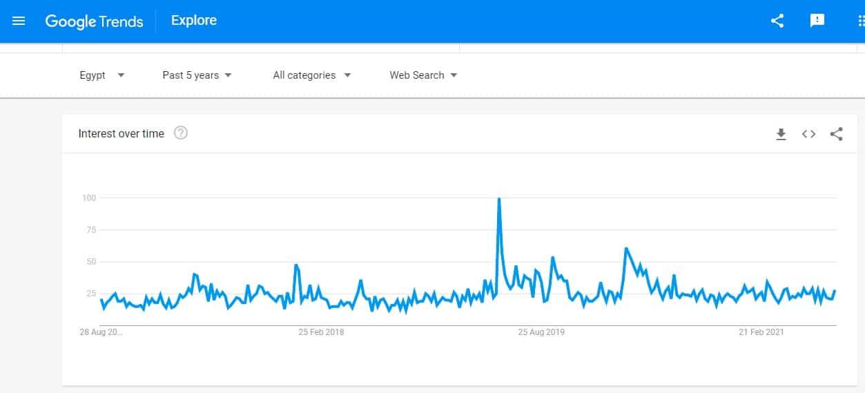 Egypt VPN Google Trends