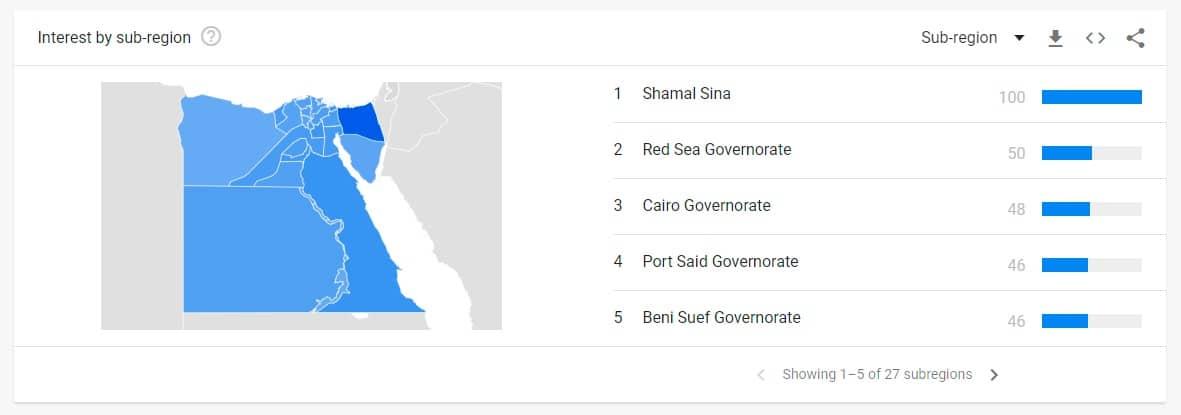 Egypt VPN Google Trends by region