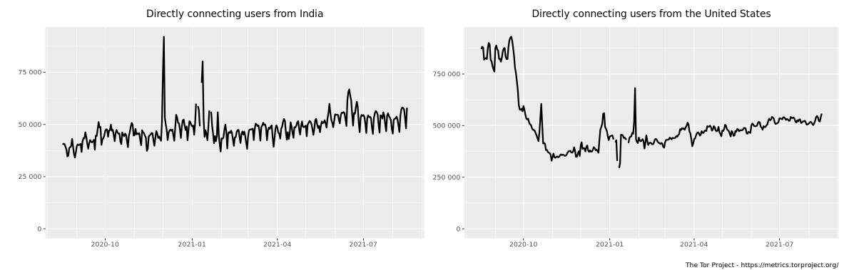 Tor access statistics for India