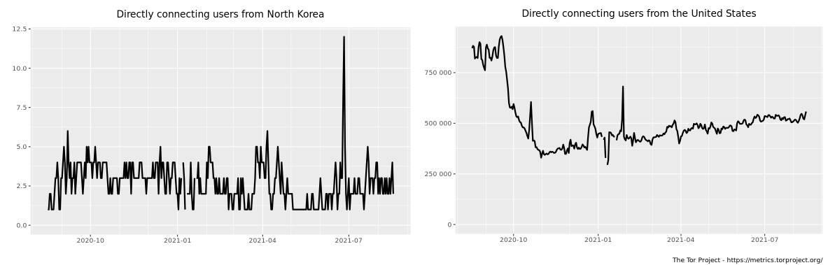 Tor access statistics for North Korea