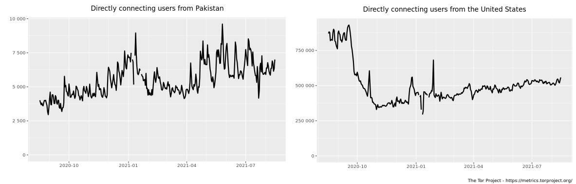 Tor access statistics for Pakistan