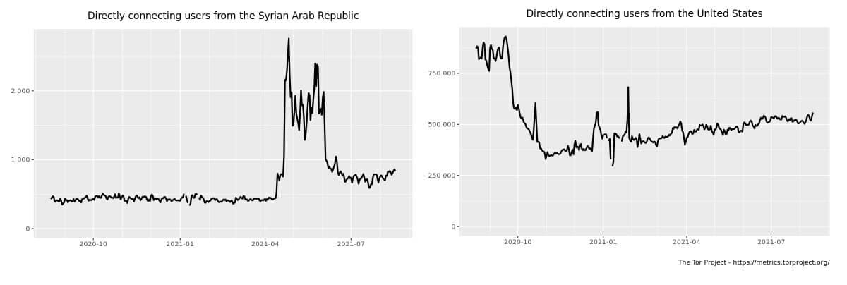 Νumber of users per day in Syria from August 2020 to August 2021